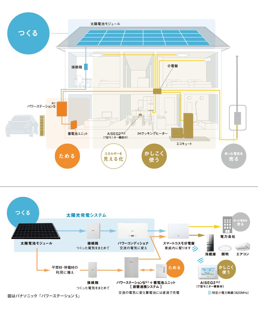 一般住宅用太陽光発電システム導入のご案内