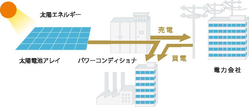系統連系型太陽光発電システム