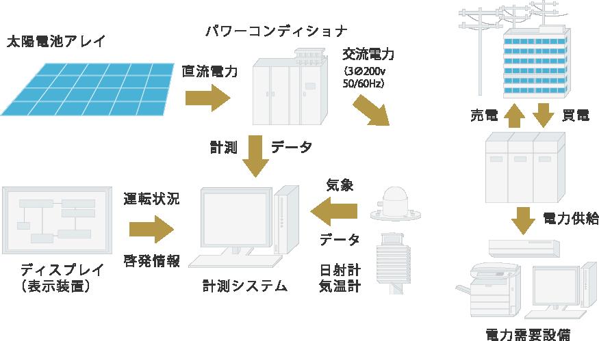 太陽光発電システム構成