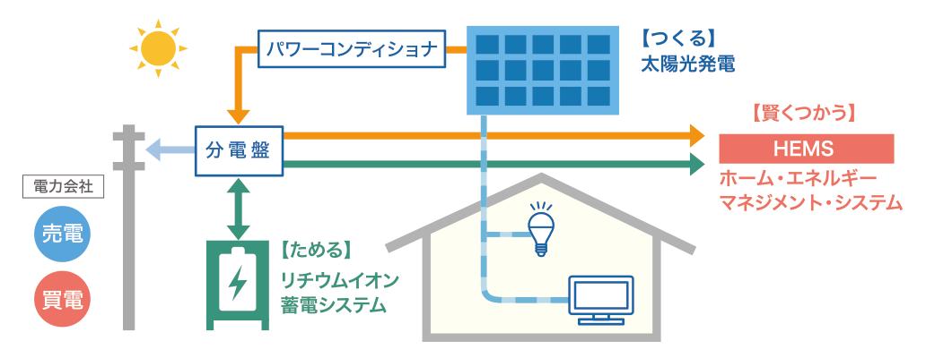 蓄電システムの仕組み