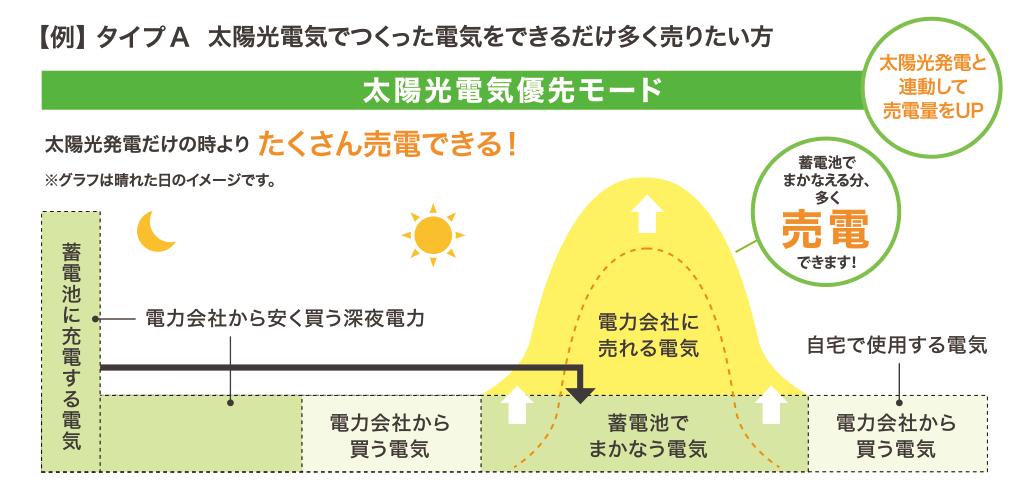 太陽光電気でつくった電気をできるだけ多く売りたい方