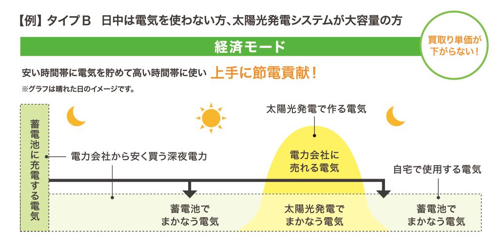 日中は電気を使わない方、太陽光発電システムが大容量の方